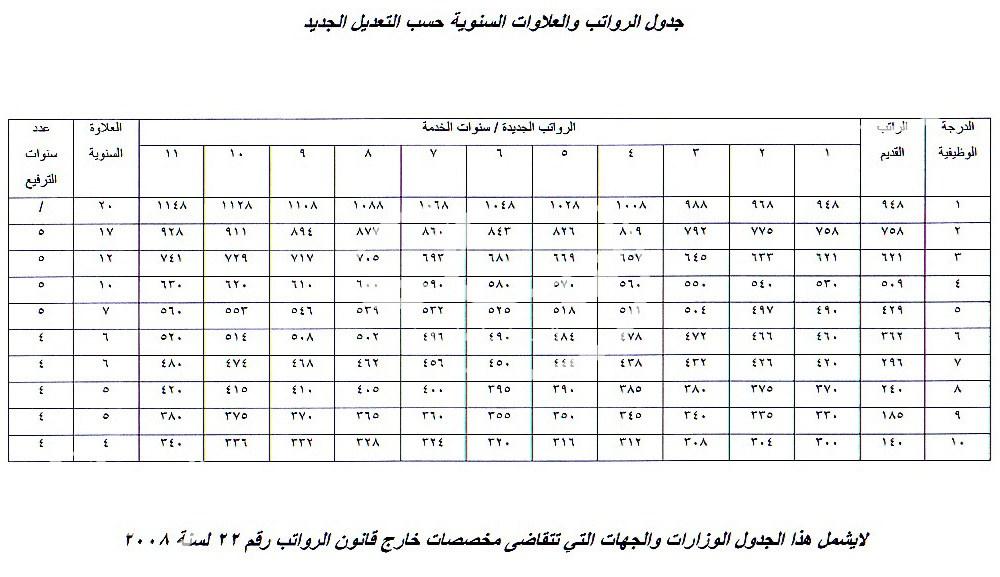 جدول الرواتب التعديل 2013 جدول haidar1377194475221.
